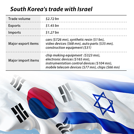 South Korea becomes first Asian country to sign FTA with