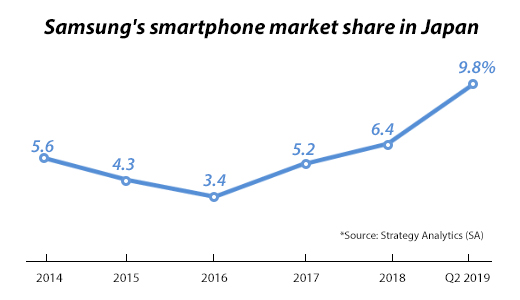 Samsung's smartphone market share hits 6-year high in Japan