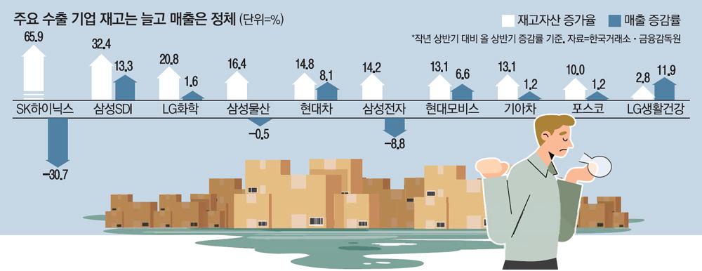 수출주 재고 늪에…상반기만 17% 급증 - 매일경제