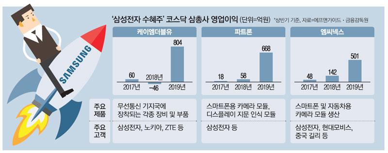 삼성전자 후광 삼총사…2년새 영업익 10배