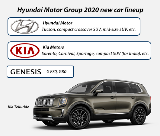 Hyundai Motor Group To Up Suv Ratio To 90 In 2020 New