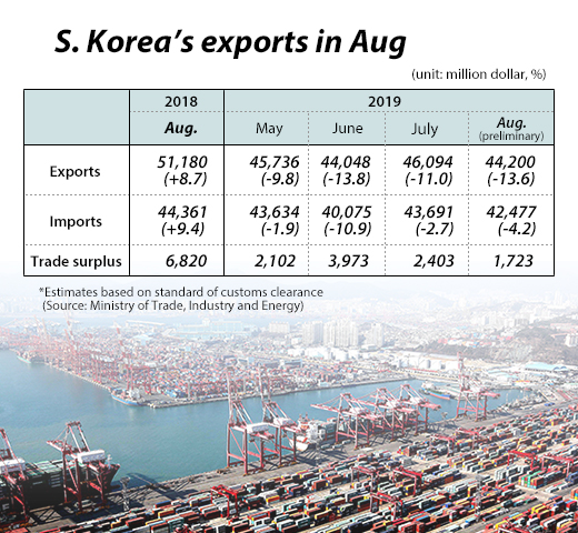 S  Korea's exports down 13 6% in Aug , accelerating fall