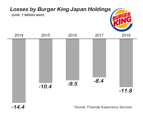 Lotte Group sells Burger King Japan to Burger King Korea
