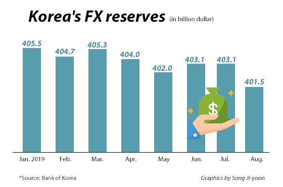S  Korea's Aug FX reserve dips to 12-mo low on stronger