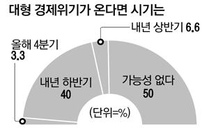 """경제전문가 절반 """"리먼사태급 위기 가능성"""""""