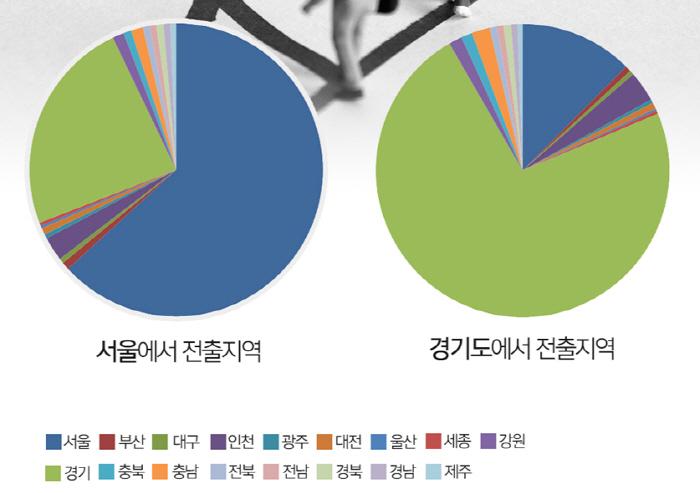 2018년 전출지별 이동자 수(명) [자료 = 통계청]