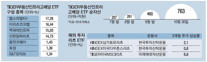 리츠 열풍에…`부동산ETF` 두달새 몸집 3배