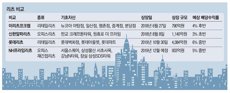 """""""나도 삼성본사 빌딩 주인""""…오피스리츠 출격"""