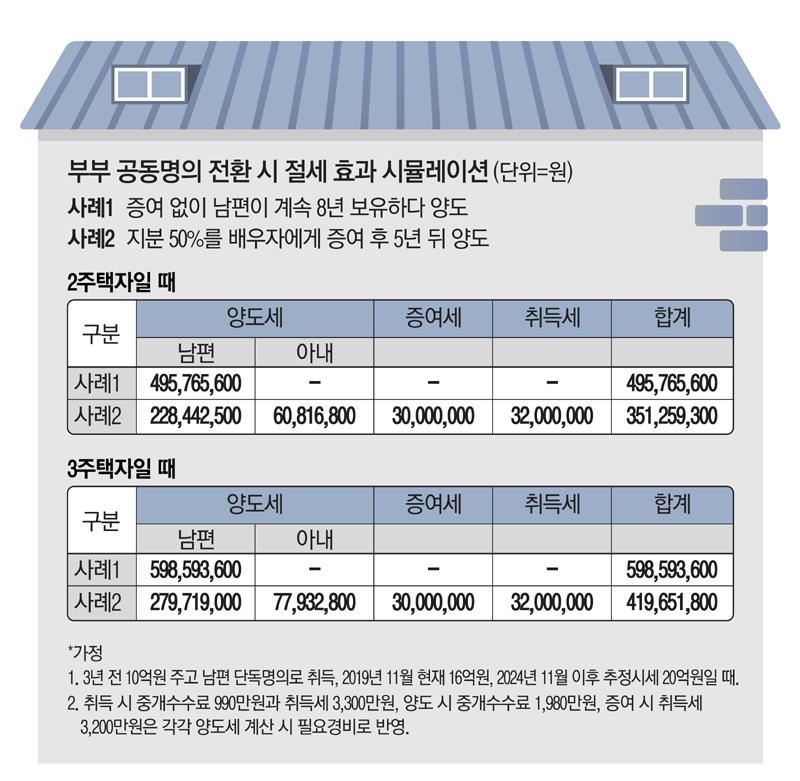 작년 집값급등때 증여·상속만 늘었다