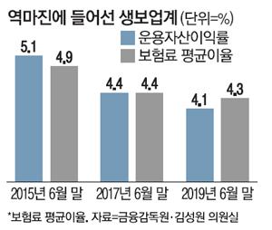 [백척간두에 선 보험산업(上)] 韓보험업 70년만에 첫 `역마진 쇼크`
