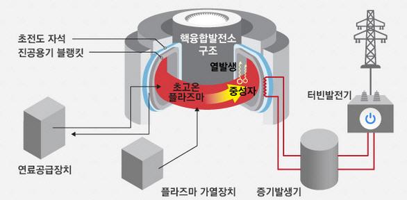 토카막 방식의 핵융합로를 활용한 핵융합에너지 발전 원리. [자료 = 국가핵융합연구소]