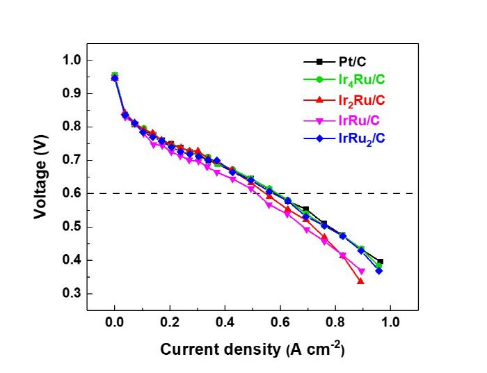 GIST 연구팀이 개발한 합금 촉매를 연료전지 음극에 적용해 시행한 단위 전지 성능 테스트 결과. 테스트 결과 기존 백금 촉매와 유사한 단위 전지 성능을 보이고 있다. [사진 제공 = GIST]