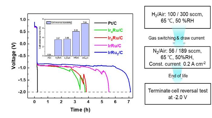 연료전지 음극 촉매들의 역전압 내구성 성능 테스트 결과. GIST 연구팀이 개발한 합금 촉배가 약 7시간을 견뎌 기존 백금 촉배에 비해 크게 증가된 내구성을 보여주고 있다. [사진 제공 = GIST]