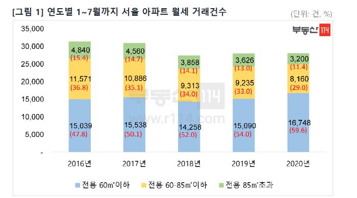 연도별 1~7월까지 서울 아파트 월세 거래건수 [자료제공 = 부동산114]
