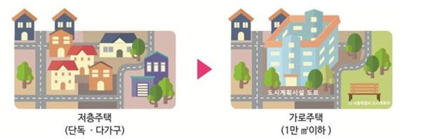 기존 가로구역을 유지한 채 새롭게 건물을 짓는 가로주택 정비사업 [자료 제공 = 서울시]