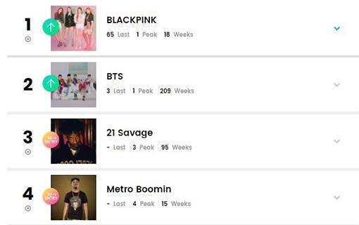 """Blackpink Zooms To The Billboard Artist 100 Peak Bts Follows ˧¤ì¼ê²½ìœ ̘ë¬¸ë‰´ìŠ¤ ͎""""스 Pulse"""