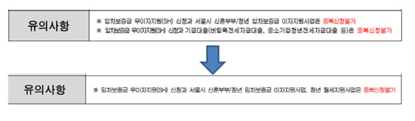 변경된 서울주택도시공사 역세권 청년주택 주거비지원 안내 [자료제공 = SH공사]
