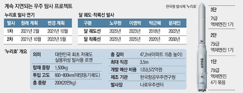 한국 1 호 로켓 발사 연기 … 달 탐사 지연?