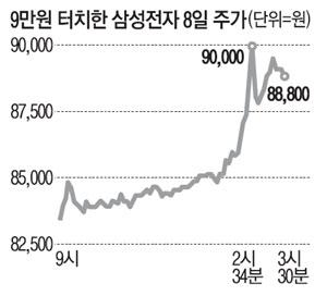 """장중 '9만전자' 질주…증권가 """"목표주가 11만원"""""""