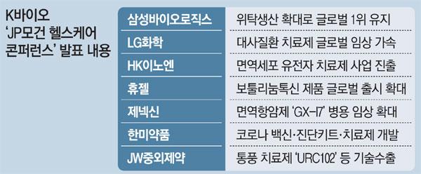 HK 이노 엔 세포 유전자 치료 챌린지… LG 화학, 대사 질환 신약 임상 속도