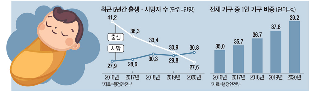 늙어가는 한국… 60 매일 경제 이상 4 명 중 1 명