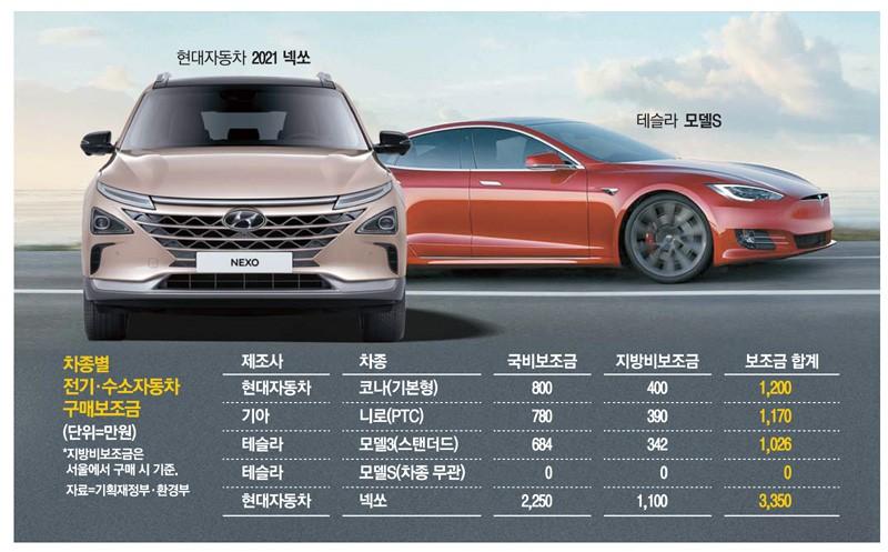 서울 수소 차 사면 지원금 3,350 만원 … 테슬라 모델 S 0 원