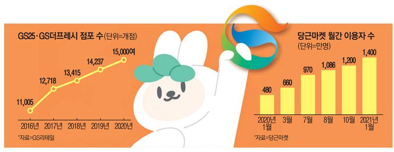 '도시락 · 삼각 김밥'… 당근 마켓에서 구매하는 편의점 '목적지 가공'상품