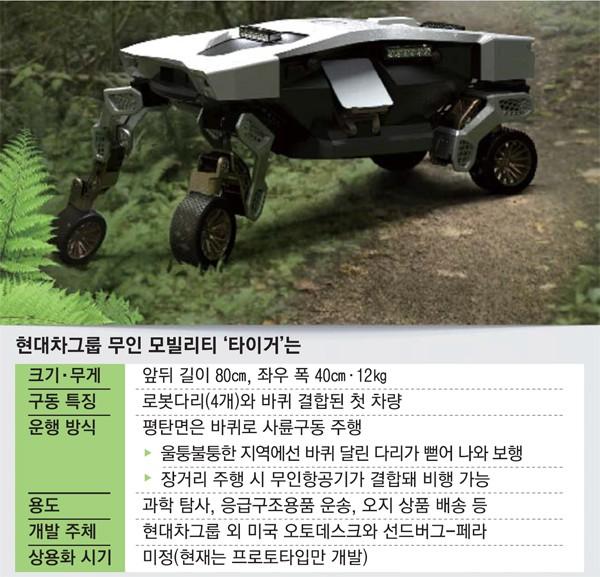 바퀴로 달리다가 거친 다리가 커진다 … 현대 자동차 '변신 로봇'제작