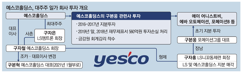 [단독] 예스코의 의심스러운 투자 … 금융 감독원 회계 감독 개시