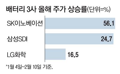 """""""배터리 소송에서 스킨 SK 이노… 주가 조정시 매수 기회"""""""