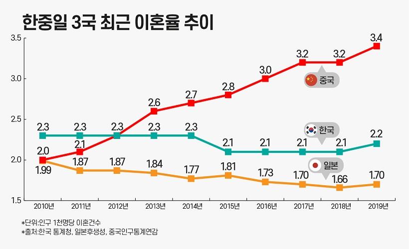 17년 연속 상승세인 중국 조이혼율은 일본과 한국을 넘어선 지 오래다