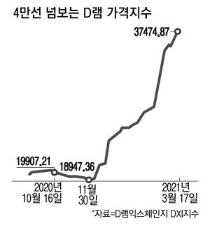 """""""NAND 가격도 2 분기부터 본격적으로 상승""""… 두 가지 주요 메모리 슈퍼 사이클 실현"""