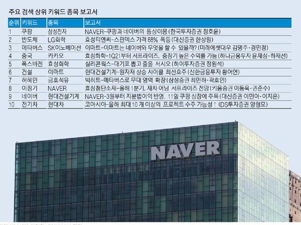 경기 성남시에 위치한 네이버 본사 전경. [매경 DB]