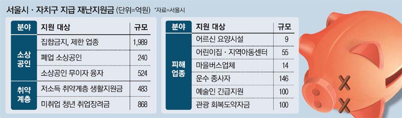 선거 바로 앞, 돈이 풀린다 … 서울시 재난 지원 기금 5000 억원