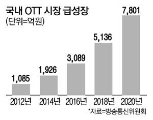 OTT 빅뱅 … KT, 드라마 100 편