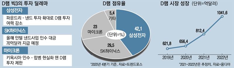 """삼성 SK 마이크론에 추가 D 램 공급이 쉽지 않다… """"2 년 넘게 큰 사이클로 갈게"""""""