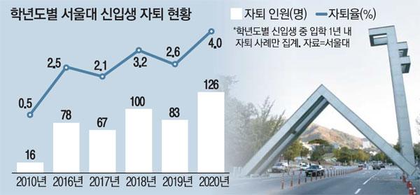 """[단독] """"의대 나 치과에 가고 싶어요""""… 서울대 신입생 126 명, 작년 그만"""