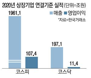 지난해 코스피 전체 영업 이익은 삼성 전자를 제외한 6.4 % 감소