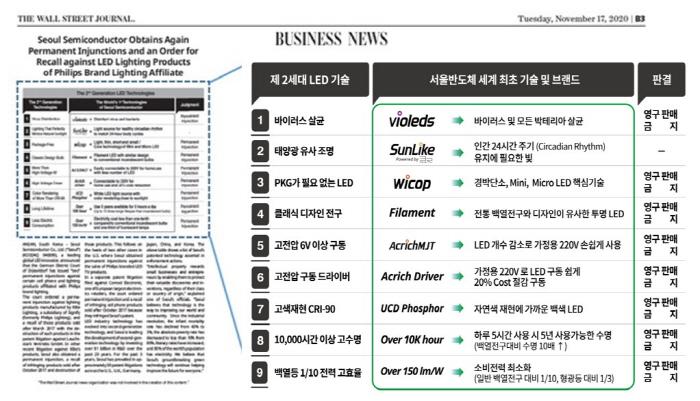 서울 바이오 시스, 사상 최대 1 분기 매출 달성