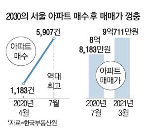2030 구매 맞았 어 … 서울 아파트 1 억 5 천만원 '쑥'