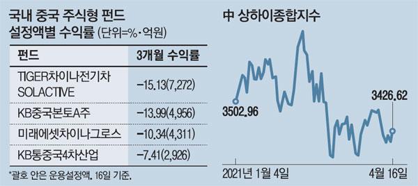 中 역대최대 성장률에도 펀드 수익률 시큰둥