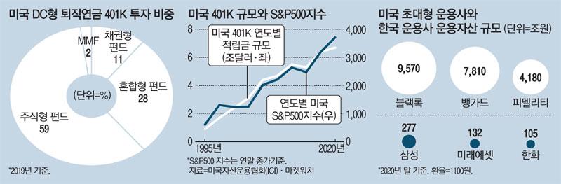 """401K 덕에 은퇴 후에도 대도시 살죠""…美 연금 백만장자 급증"
