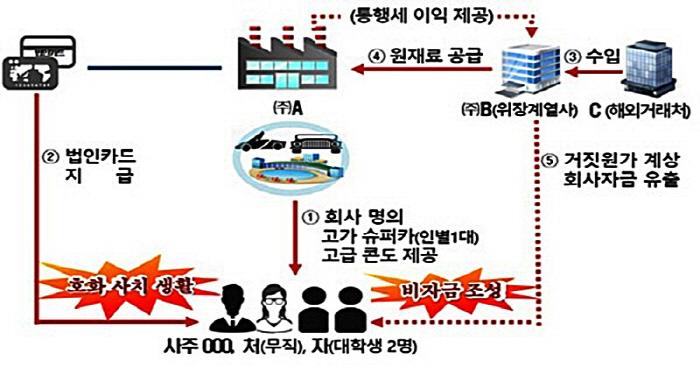 회�명의로 �u퍼카 6대 ��냘� �적 �~�n로 ��~한 �례 [출�Q=�v세�]]