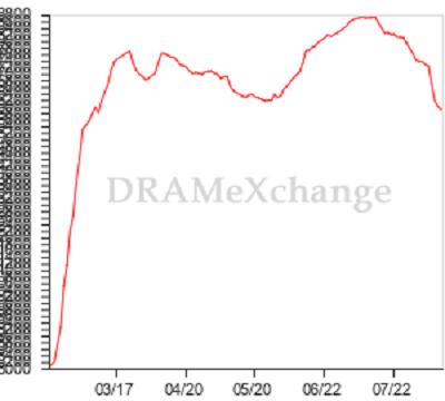 D램익스체인지 D램 가격지수(DXI). /자료=D램익스체인지