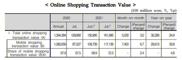 Source: Statistics Korea