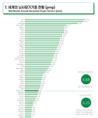 한국장기조직기증원이 발간한 2020 연간보고서에 따르면 한국의 뇌사장기기증률은 인구 100명당 약 8.7명이다. 조사에 참여한 67개국 중 39위다. [사진 제공 = 한국장기조직기증원]
