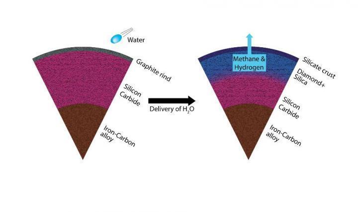 높은 탄소 행성이 물과 작용하여 다이아몬드가 지구에 바뀌는 과정