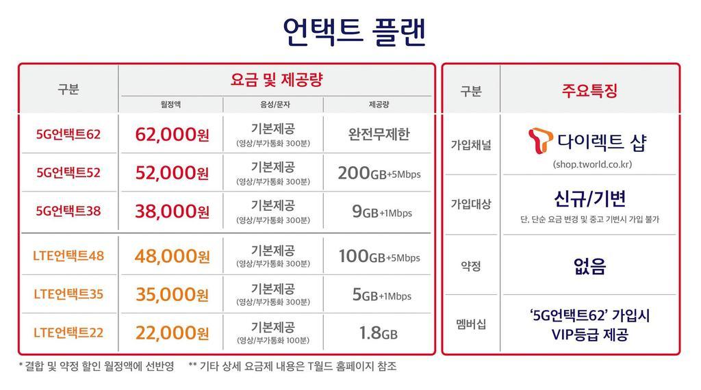 SKT, 15 일 30 % 저렴한 미드 레인지 5G 요금제 발표 … 예약제 첫 사례