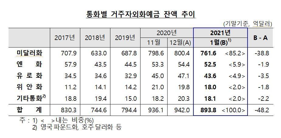 4 개월 만에 외화 예금 감소 … 48 억 달러 소득 지급 ↓