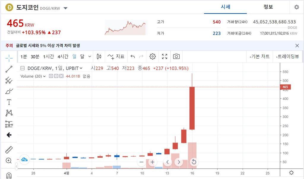 '머스크 효과'도지 코인 일일 거래액 17 조원 … KOSPI 추월